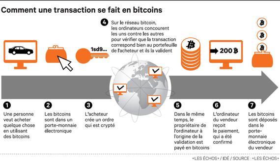 Bitcoin-lecatalog.com